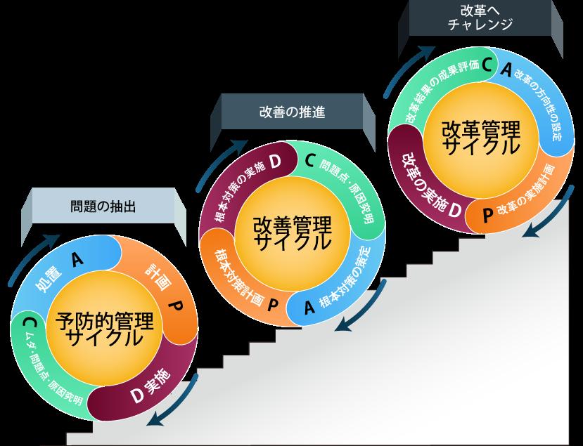 予防・改善・改革サイクル