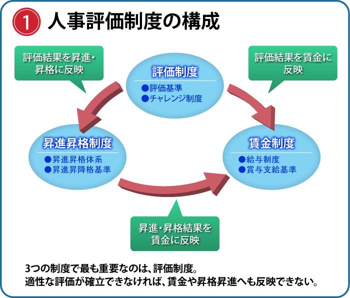 人事評価制度の構成