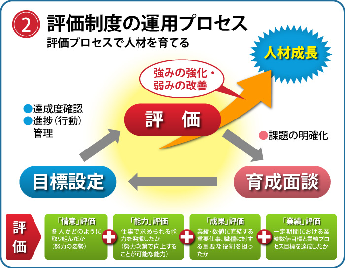 評価制度の運用プロセス